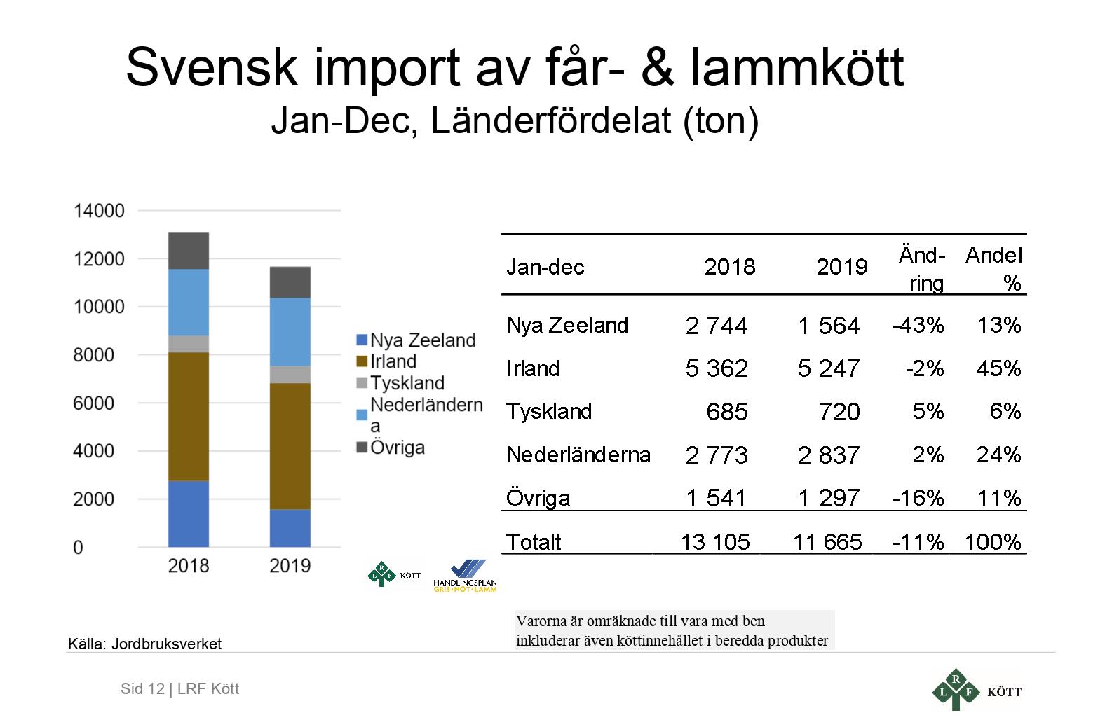 import2019