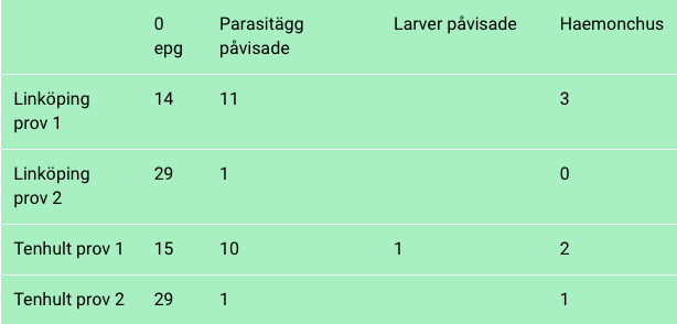 parasitstudie2020