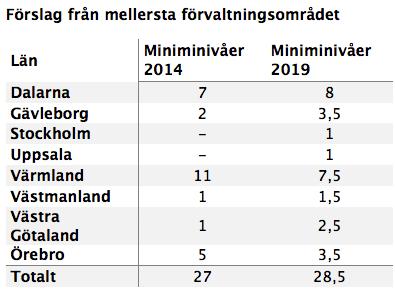 varg_mellersta2019